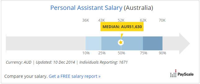 PA-Salary-Report